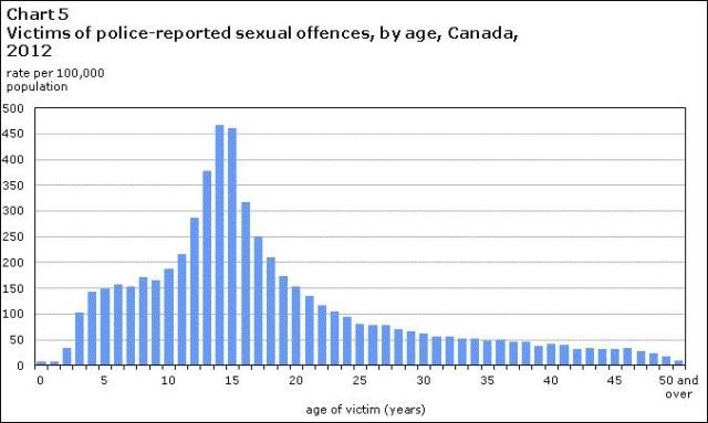 Canada sex crime